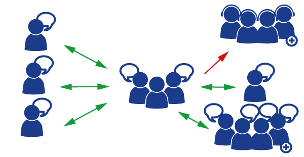 Een hybride vergadering met een basisruimte met verschillende deelnemers en een active participatie van verschillende individuen.